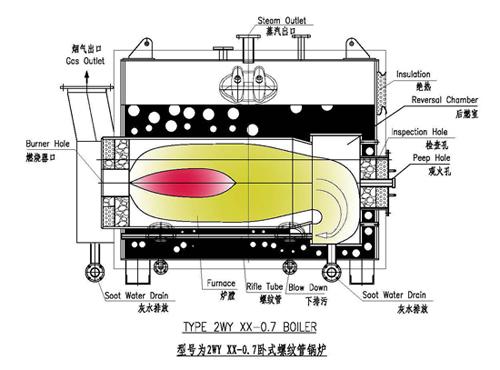 ZWY卧式螺纹管锅炉